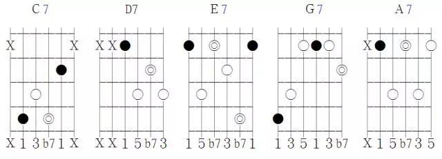 吉他开讲,吉他的和弦声位基本概念!